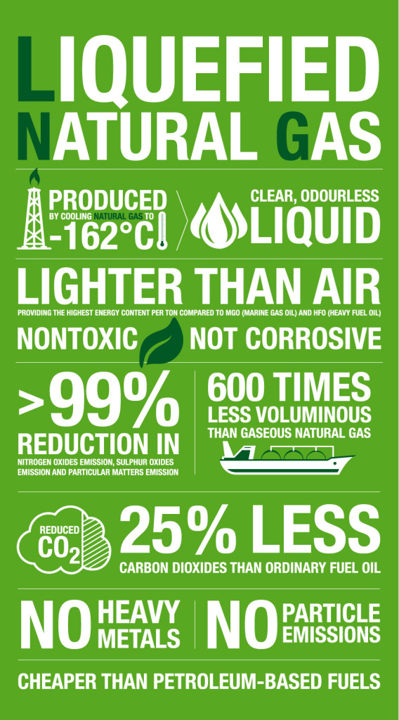 2-containerships-eco_what-is-lng_liquefied-natural-gas-infographic